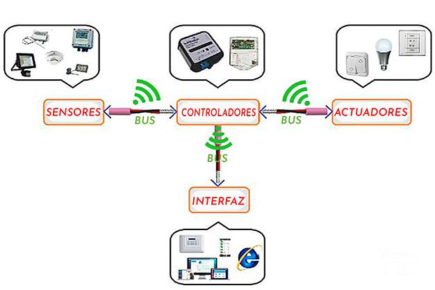 tecnologia domotica para la vivienda